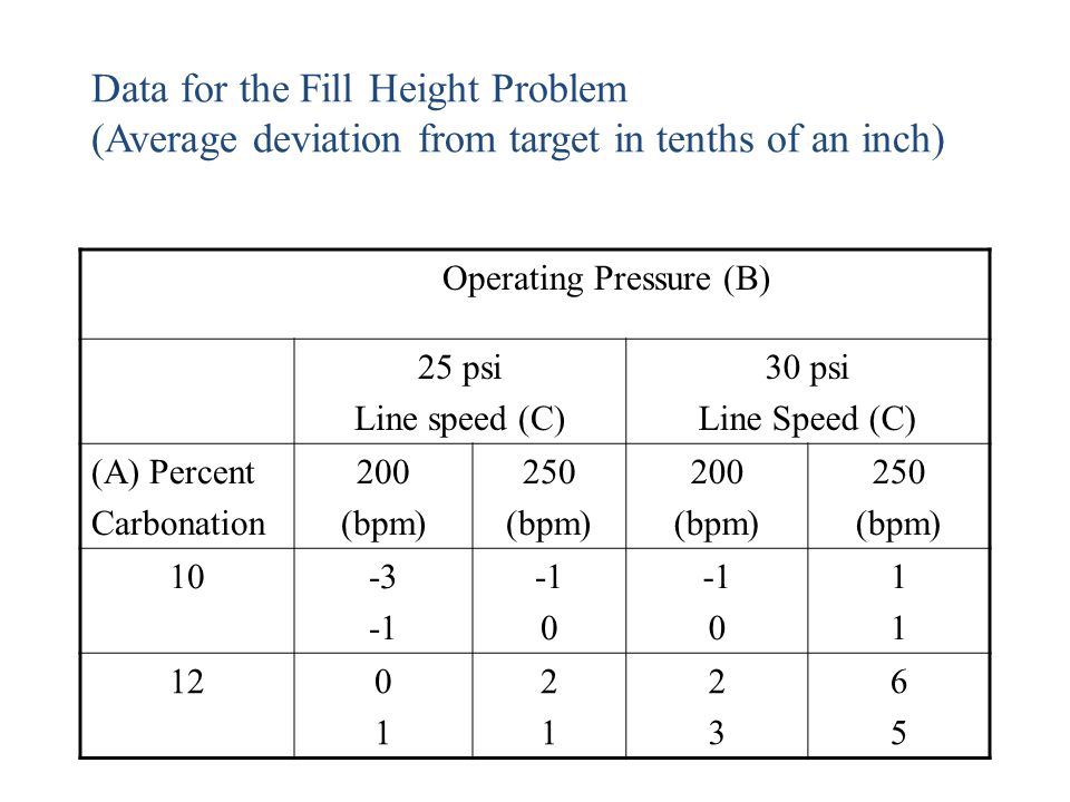 Data for the Fill Height Problem (Average deviation from target in tenths of an inch) Operating Pressure (B) 25 psi Line speed (C) 30 psi Line Speed (