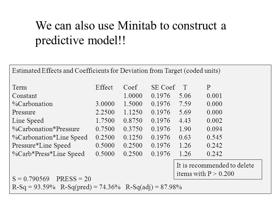 We can also use Minitab to construct a predictive model!! Estimated Effects and Coefficients for Deviation from Target (coded units) Term Effect Coef