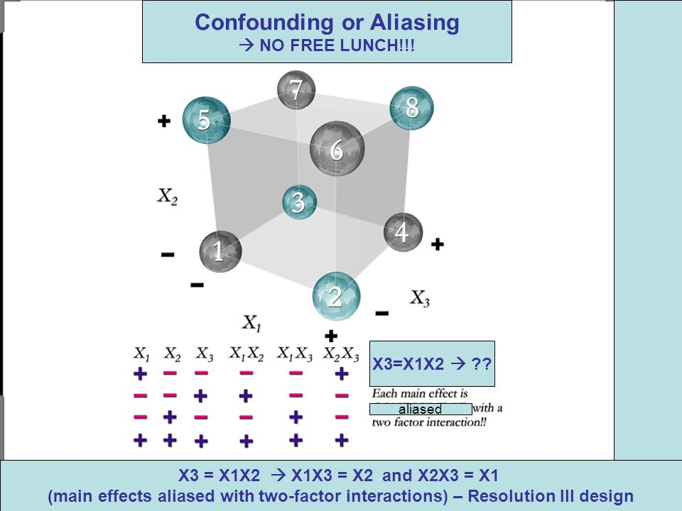X3 = X1X2  X1X3 = X2 and X2X3 = X1 (main effects aliased with two-factor interactions) – Resolution III design Confounding or Aliasing  NO FREE LUNCH!!.