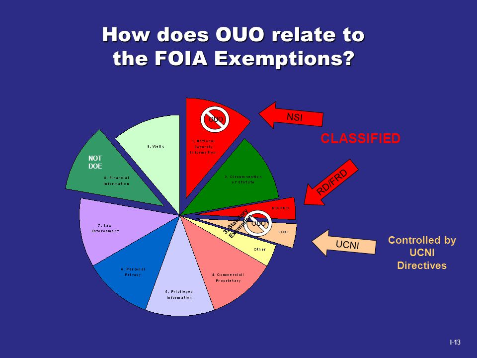 I-13 How does OUO relate to the FOIA Exemptions? CLASSIFIED RD/FRD NSI UCNI Controlled by UCNI Directives OUO NOT DOE OUO 3, Statutory Exemption