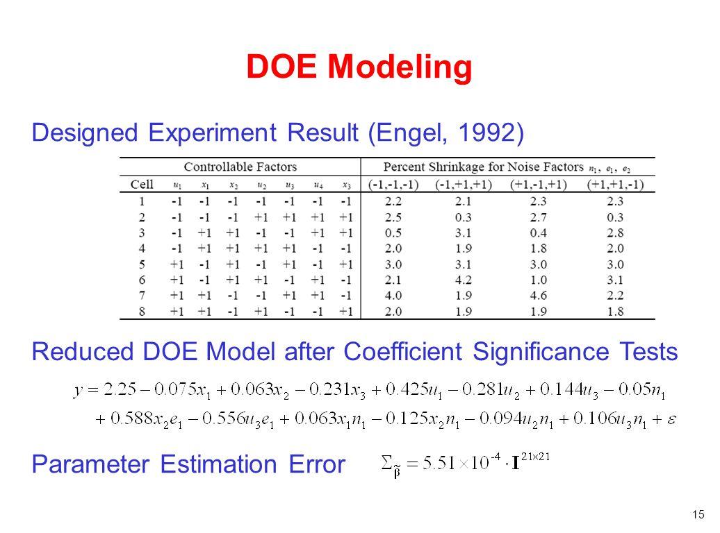 15 DOE Modeling Reduced DOE Model after Coefficient Significance Tests Designed Experiment Result (Engel, 1992) Parameter Estimation Error