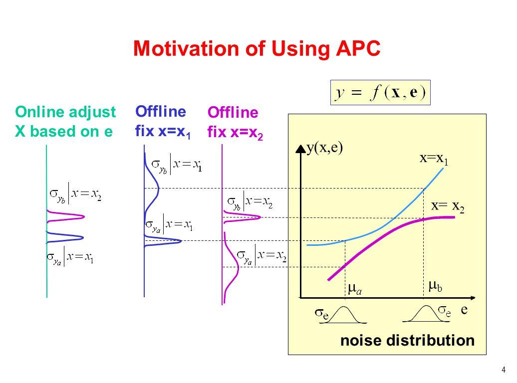 4 Motivation of Using APC x=x 1 e noise distribution y(x,e) aa bb Online adjust X based on e x= x 2 Offline fix x=x 2 Offline fix x=x 1