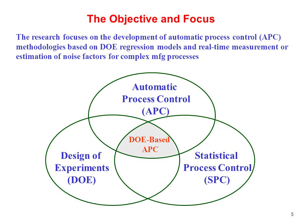 5 The Objective and Focus DOE-Based APC Design of Experiments (DOE) Automatic Process Control (APC) Statistical Process Control (SPC) The research foc