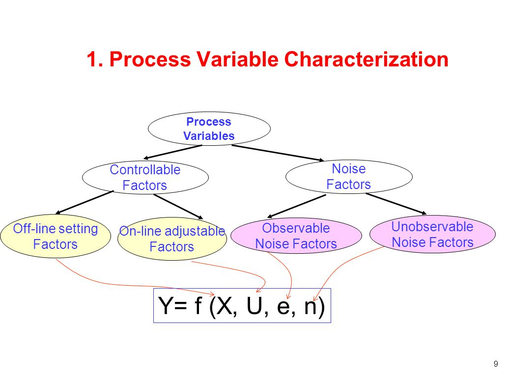 9 1. Process Variable Characterization Process Variables Controllable Factors Noise Factors Unobservable Noise Factors Observable Noise Factors Off-li