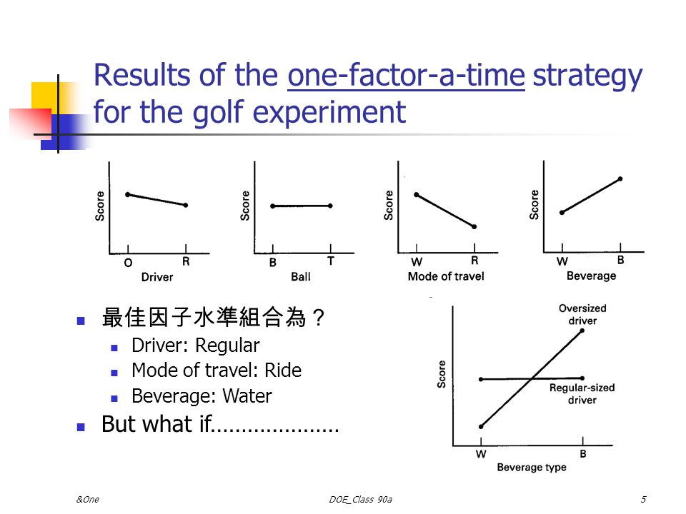 &OneDOE_Class 90a4 一般實驗進行方式 Best-guess approach No Good, Guess Again Switching the levels of one (perhaps two) factors for the next test based on the outcome of the current test Good Enough, Stop.
