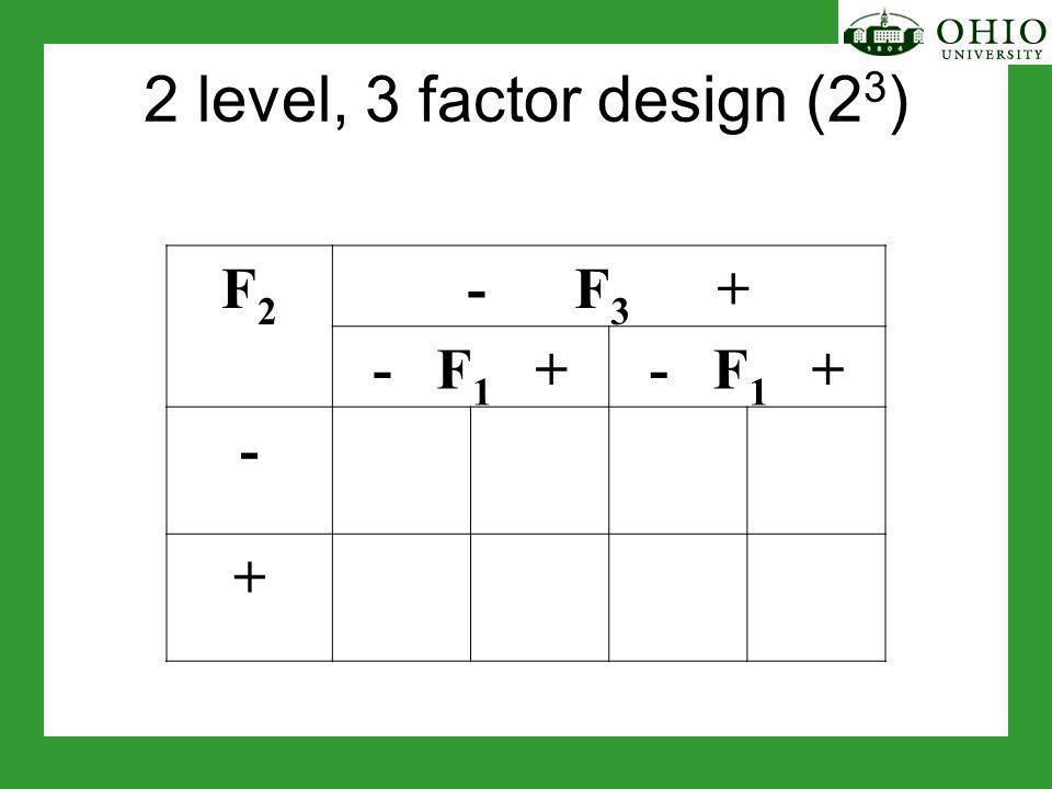 2 level, 3 factor design (2 3 ) F2F2 - F 3 + - F 1 + - +