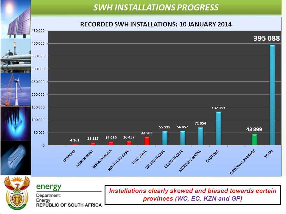 SWH INSTALLATIONS PROGRESS Installations clearly skewed and biased towards certain provinces (WC, EC, KZN and GP)