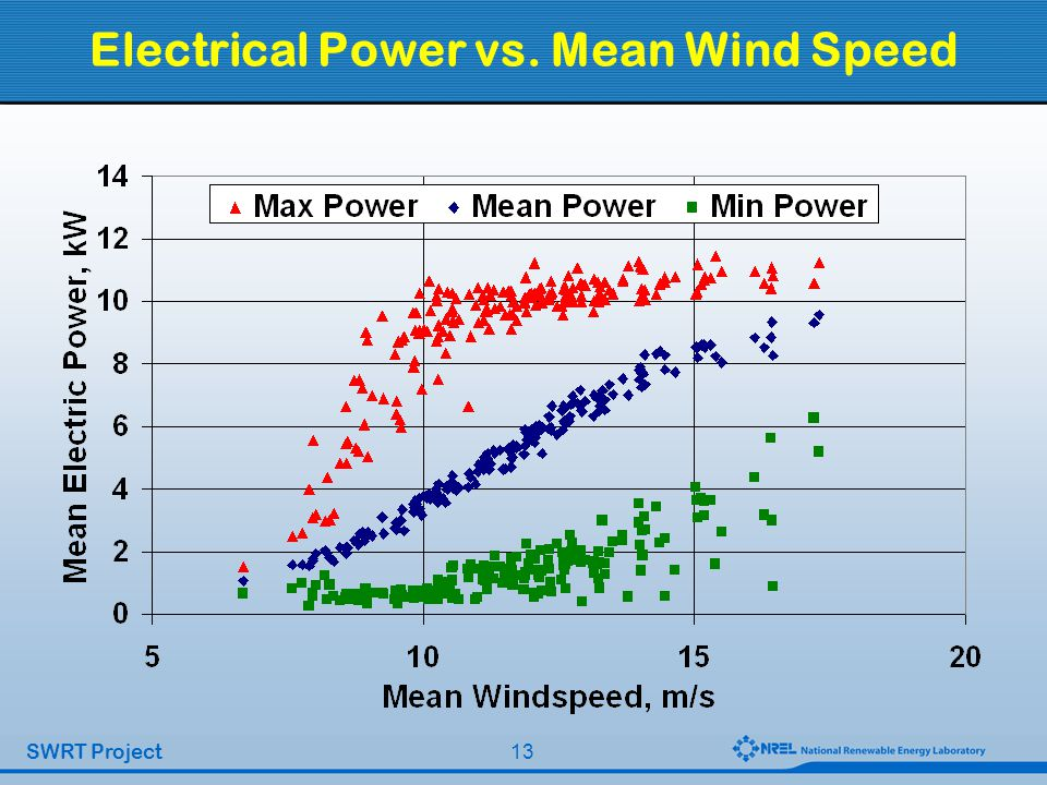 13 SWRT Project Electrical Power vs. Mean Wind Speed