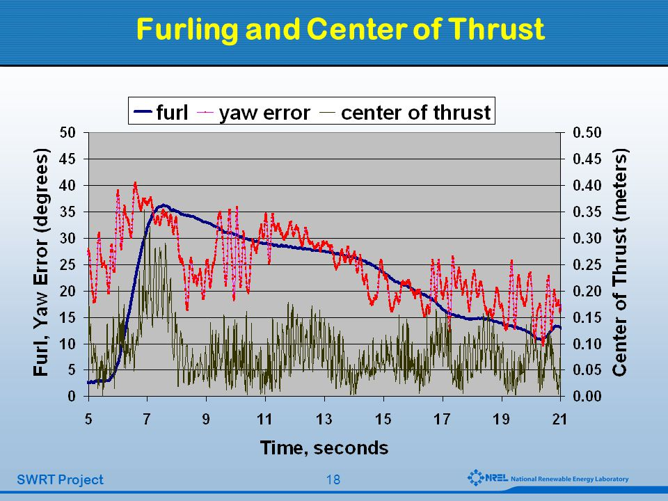 18 SWRT Project Furling and Center of Thrust