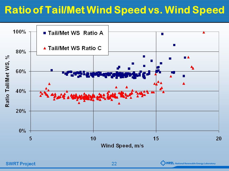 22 SWRT Project Ratio of Tail/Met Wind Speed vs. Wind Speed