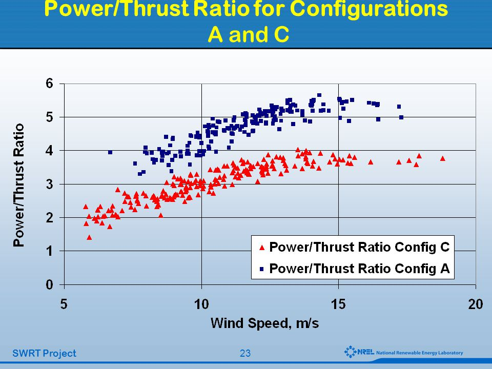 23 SWRT Project Power/Thrust Ratio for Configurations A and C