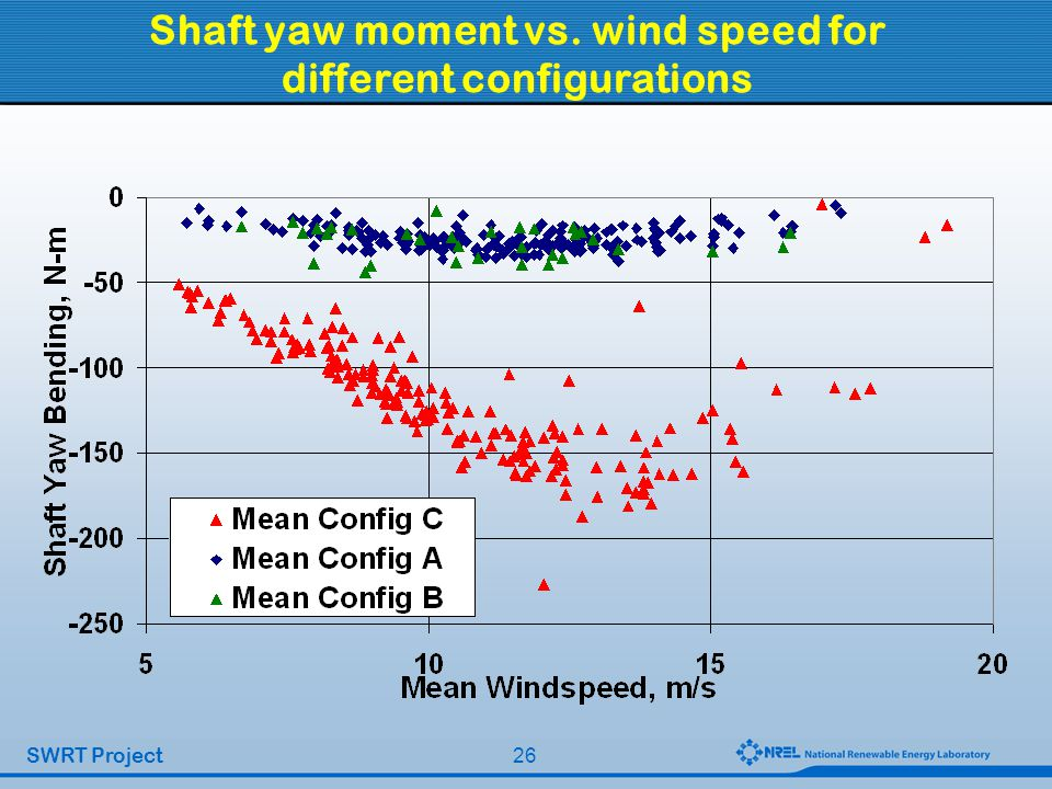 26 SWRT Project Shaft yaw moment vs. wind speed for different configurations
