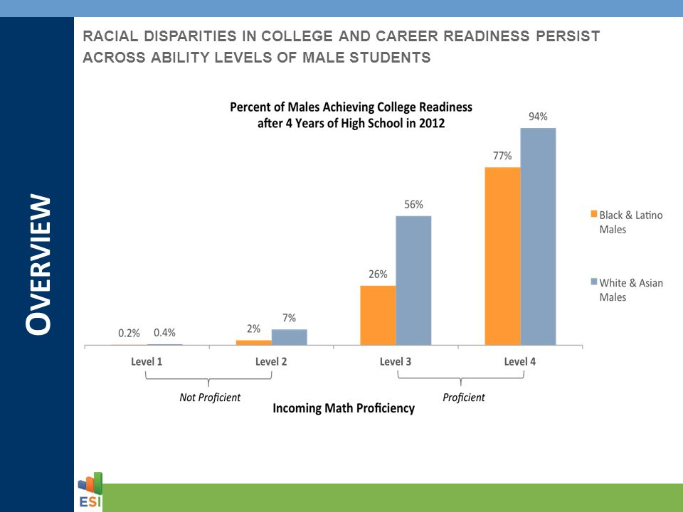 O VERVIEW RACIAL DISPARITIES IN COLLEGE AND CAREER READINESS PERSIST ACROSS ABILITY LEVELS OF MALE STUDENTS