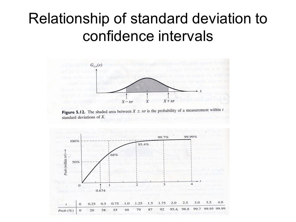 Relationship of standard deviation to confidence intervals