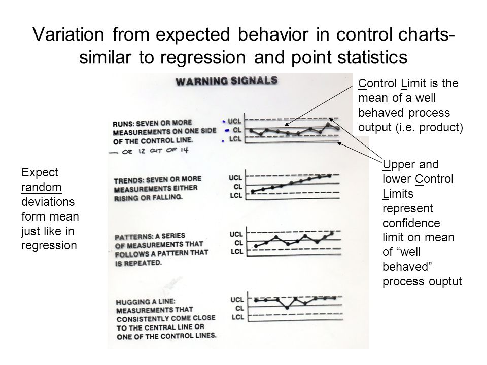 Variation from expected behavior in control charts- similar to regression and point statistics Upper and lower Control Limits represent confidence lim