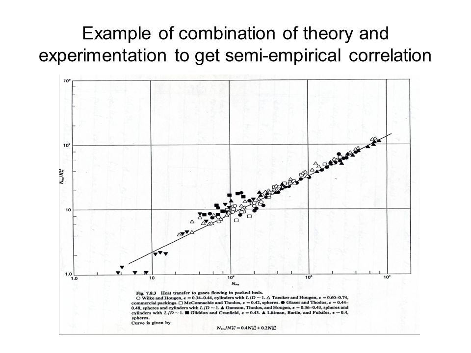 Example of combination of theory and experimentation to get semi-empirical correlation