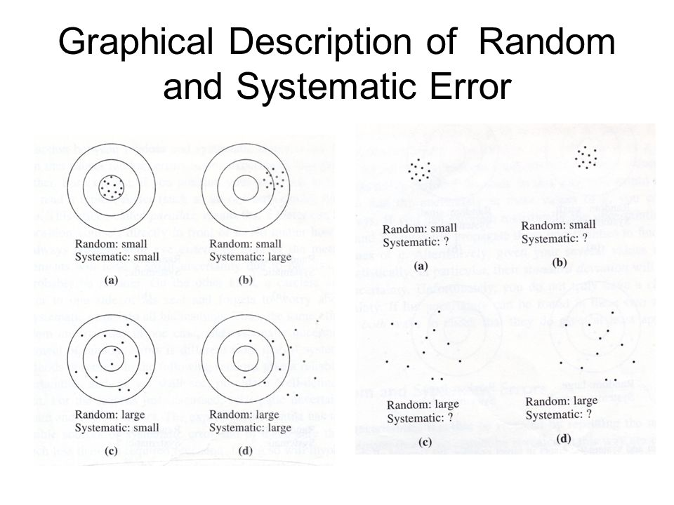 Graphical Description of Random and Systematic Error