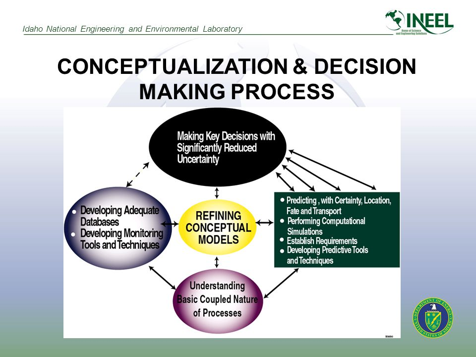 Idaho National Engineering and Environmental Laboratory CONCEPTUALIZATION & DECISION MAKING PROCESS