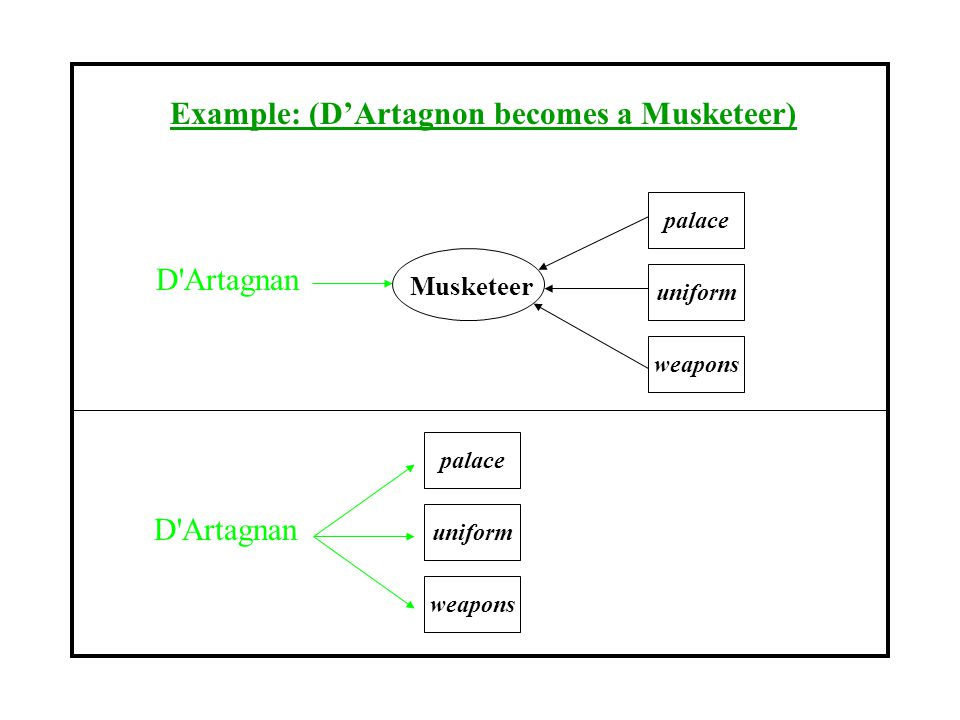 Example: (D'Artagnon becomes a Musketeer) Musketeer palace weapons uniform D Artagnan palace weapons uniform D Artagnan