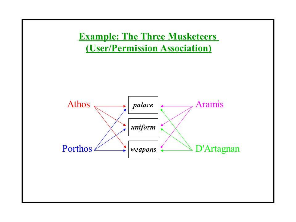 Example: The Three Musketeers (User/Permission Association) palace weapons uniform Athos Porthos Aramis D Artagnan
