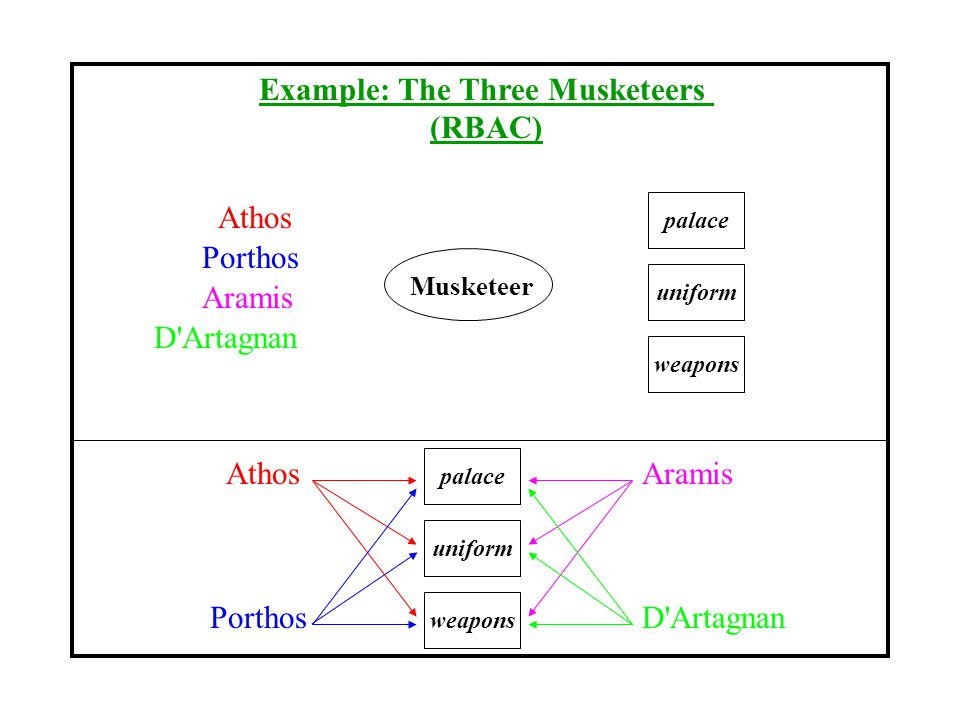 Example: The Three Musketeers (RBAC) Musketeer palace weapons uniform Athos Porthos Aramis D Artagnan palace weapons uniform Athos Porthos Aramis D Artagnan
