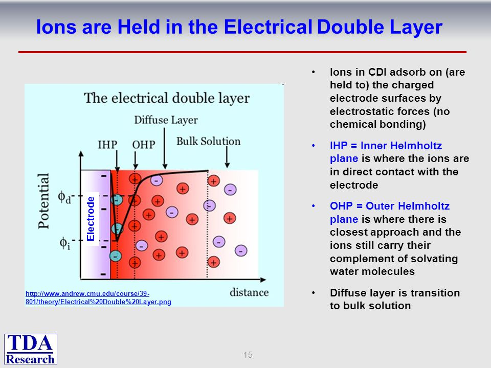 Ions are Held in the Electrical Double Layer Ions in CDI adsorb on (are held to) the charged electrode surfaces by electrostatic forces (no chemical b