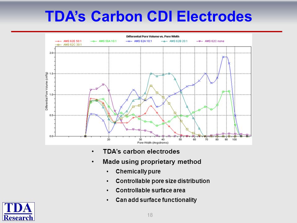 TDA's Carbon CDI Electrodes TDA's carbon electrodes Made using proprietary method Chemically pure Controllable pore size distribution Controllable sur