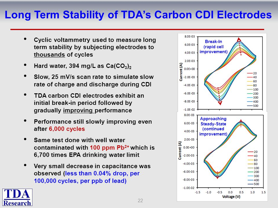 Long Term Stability of TDA's Carbon CDI Electrodes 22 Cyclic voltammetry used to measure long term stability by subjecting electrodes to thousands of