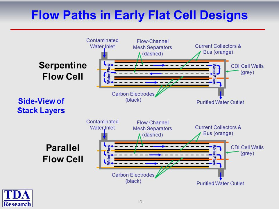 Flow Paths in Early Flat Cell Designs 25 Serpentine Flow Cell Parallel Flow Cell Side-View of Stack Layers