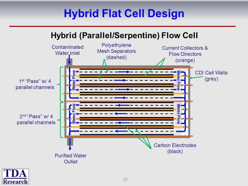 Hybrid Flat Cell Design 26 Hybrid (Parallel/Serpentine) Flow Cell