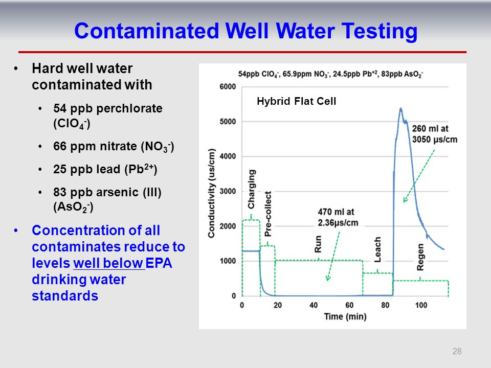 Contaminated Well Water Testing Hard well water contaminated with 54 ppb perchlorate (ClO 4 - ) 66 ppm nitrate (NO 3 - ) 25 ppb lead (Pb 2+ ) 83 ppb a