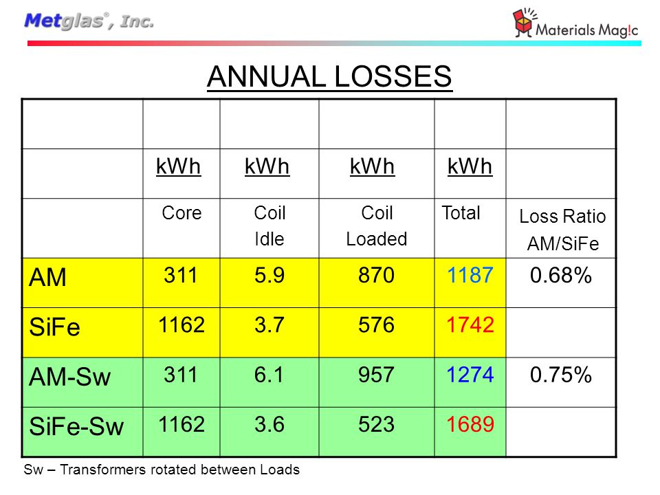 ANNUAL LOSSES kWh CoreCoil Idle Coil Loaded Total Loss Ratio AM/SiFe AM 3115.987011870.68% SiFe 11623.75761742 AM-Sw 3116.195712740.75% SiFe-Sw 11623.65231689 Sw – Transformers rotated between Loads