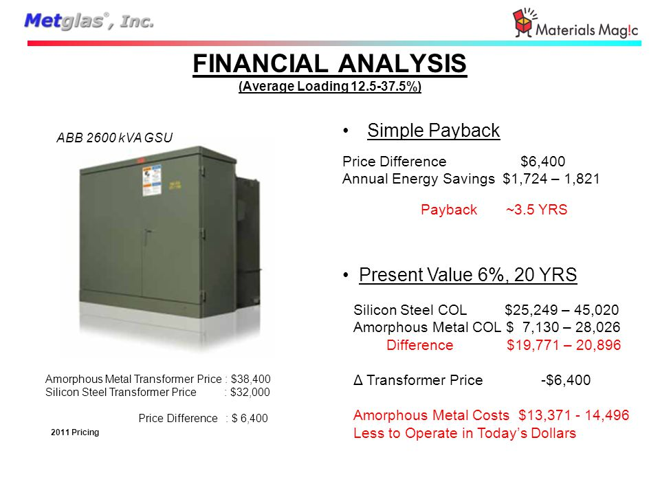 FINANCIAL ANALYSIS (Average Loading 12.5-37.5%) Simple Payback Amorphous Metal Transformer Price : $38,400 Silicon Steel Transformer Price : $32,000 Price Difference : $ 6,400 Price Difference $6,400 Annual Energy Savings $1,724 – 1,821 Payback ~3.5 YRS ABB 2600 kVA GSU 2011 Pricing Present Value 6%, 20 YRS Silicon Steel COL $25,249 – 45,020 Amorphous Metal COL $ 7,130 – 28,026 Difference $19,771 – 20,896 Δ Transformer Price -$6,400 Amorphous Metal Costs $13,371 - 14,496 Less to Operate in Today's Dollars