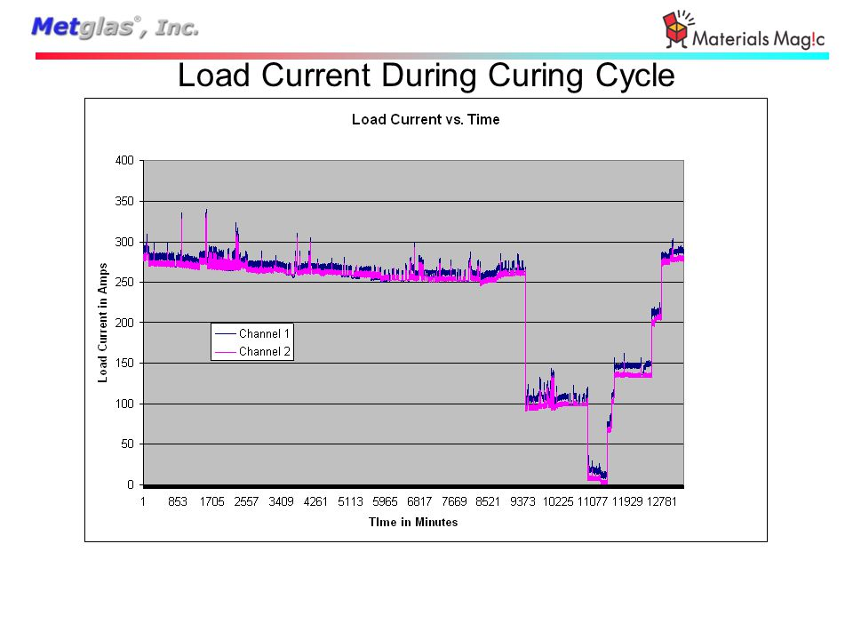 Load Current During Curing Cycle