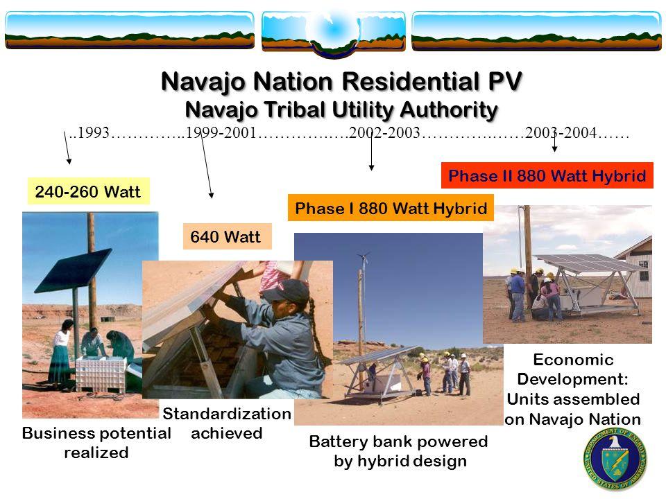 Navajo Nation Residential PV Navajo Tribal Utility Authority..1993…………..1999-2001………….….2002-2003………….……2003-2004…… 240-260 Watt 640 Watt Phase I 880 Watt Hybrid Phase II 880 Watt Hybrid Battery bank powered by hybrid design Standardization achieved Business potential realized Economic Development: Units assembled on Navajo Nation