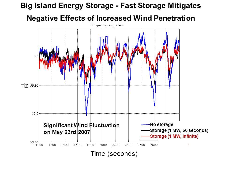No storage Storage ( No storage Storage (60MWs) Storage (inf MWs) No storage Storage (60MW-sec) Big Island Energy Storage - Fast Storage Mitigates Neg