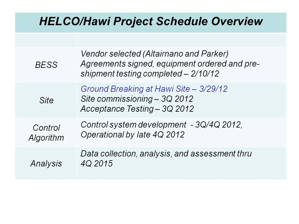 HELCO/Hawi Project Schedule Overview BESS Vendor selected (Altairnano and Parker) Agreements signed, equipment ordered and pre- shipment testing compl