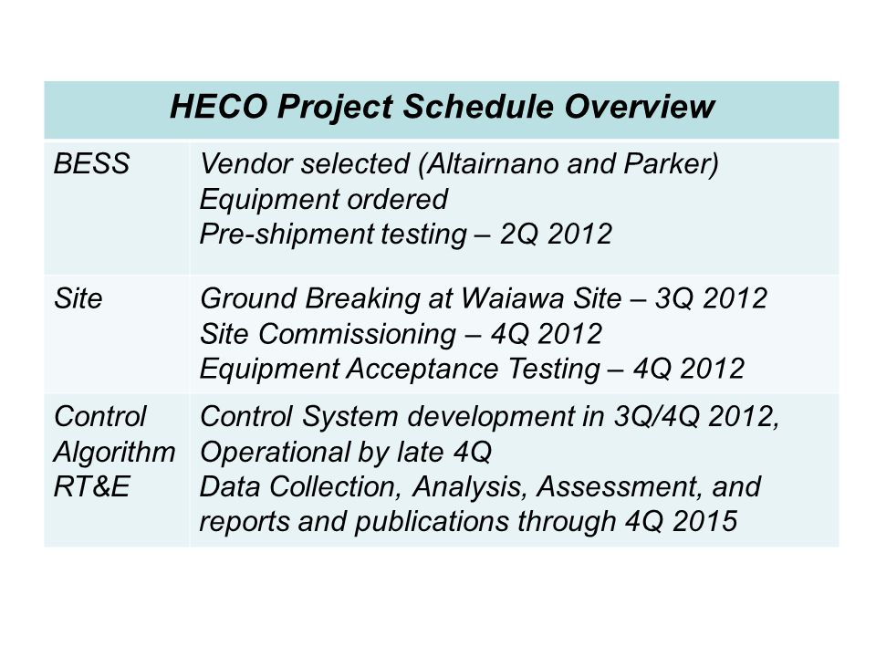 HECO Project Schedule Overview BESSVendor selected (Altairnano and Parker) Equipment ordered Pre-shipment testing – 2Q 2012 SiteGround Breaking at Wai