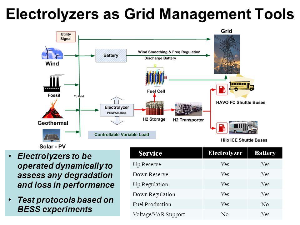 Electrolyzers as Grid Management Tools Service ElectrolyzerBattery Up ReserveYes Down ReserveYes Up RegulationYes Down RegulationYes Fuel ProductionYe