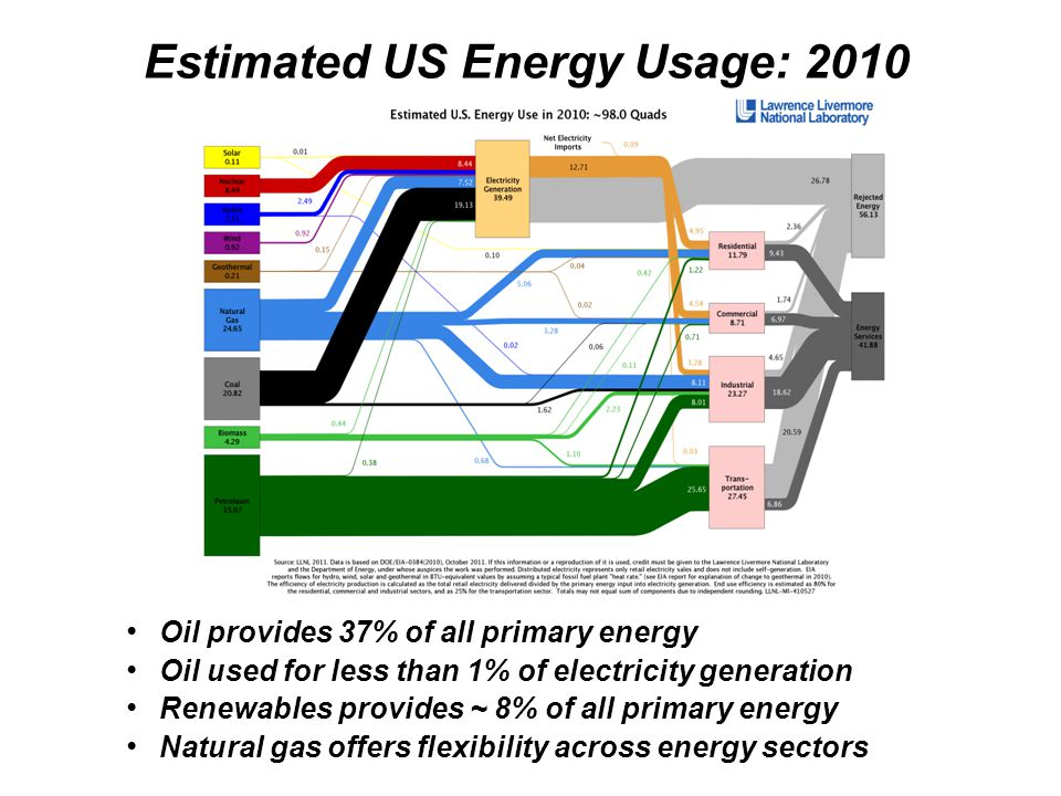 Estimated HI Energy Usage: 2008 Oil provides 84% of all primary energy (vs 37% US) Oil provides 73% of electricity generation (vs 1% US) Renewables provides 8% of all primary energy Renewables for electricity ~10%
