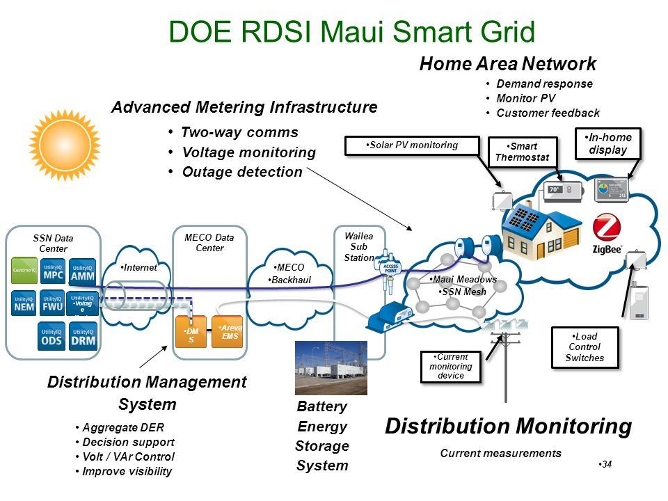 DOE RDSI Maui Smart Grid 34 SSN Data Center Internet MECO Data Center DM S MECO Backhaul Wailea Sub Station Maui Meadows SSN Mesh Voltag e Monito r Ar