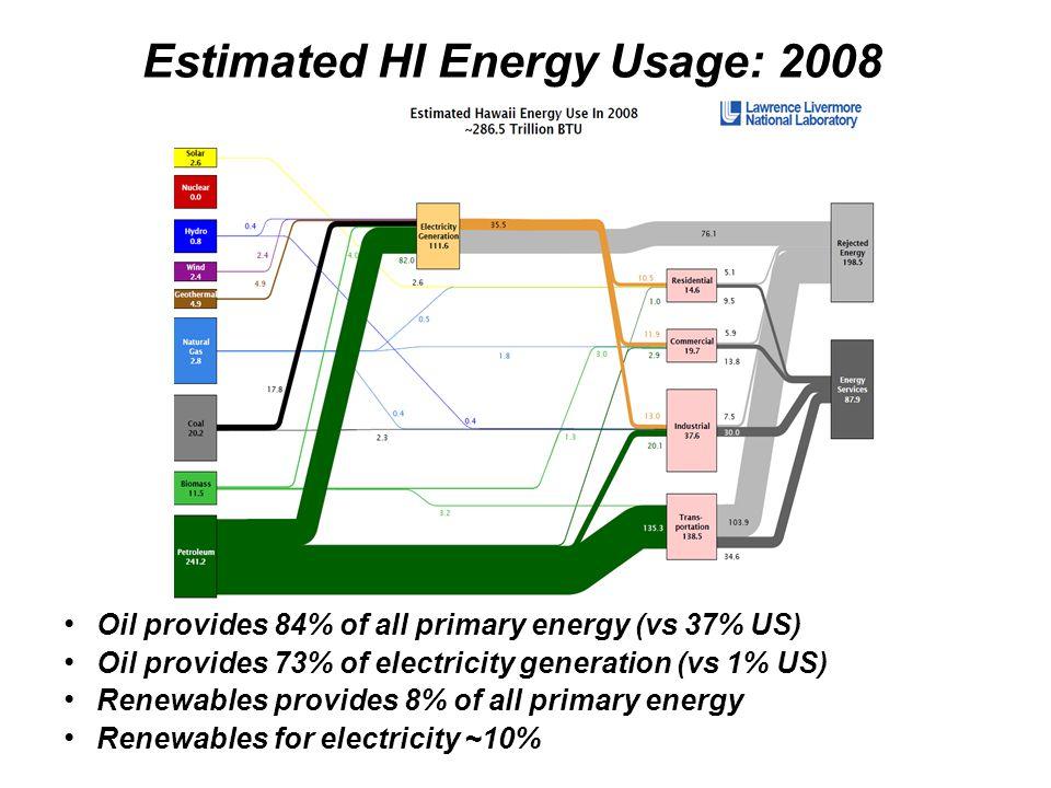 Estimated HI Energy Usage: 2008 Oil provides 84% of all primary energy (vs 37% US) Oil provides 73% of electricity generation (vs 1% US) Renewables pr