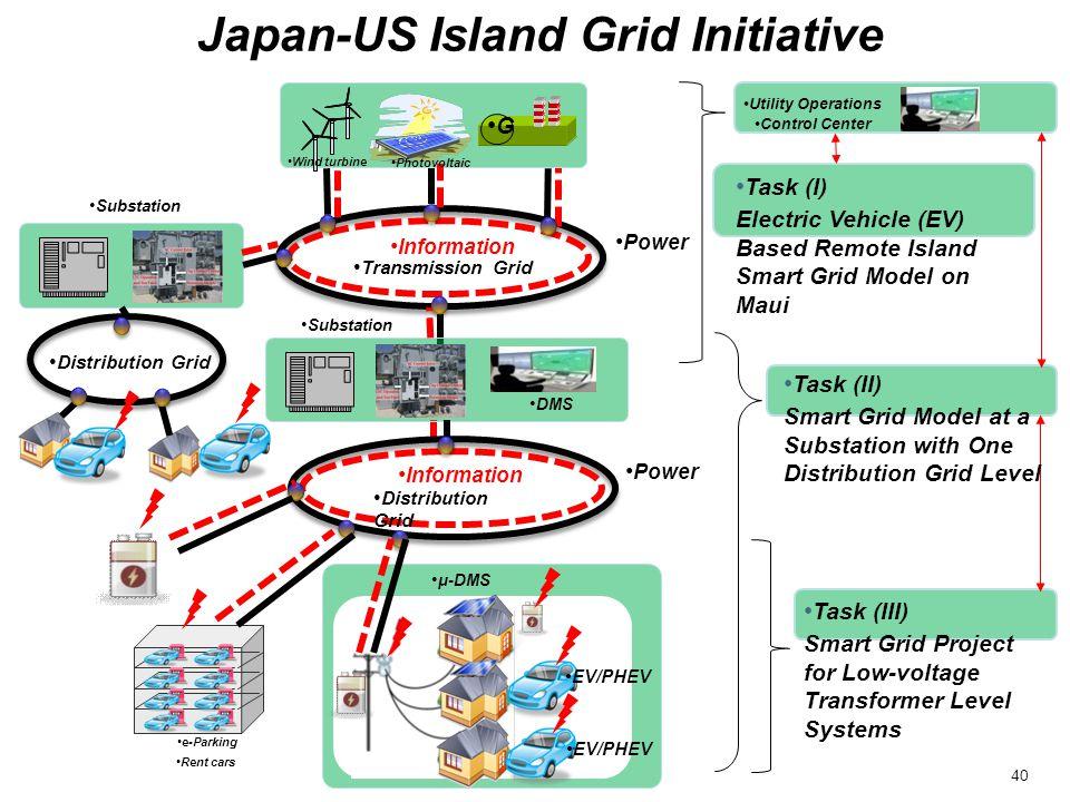 Japan-US Island Grid Initiative e-Parking Rent cars Utility Operations Control Center Power Transmission Grid G Substation EV/PHEV DMS Distribution Gr