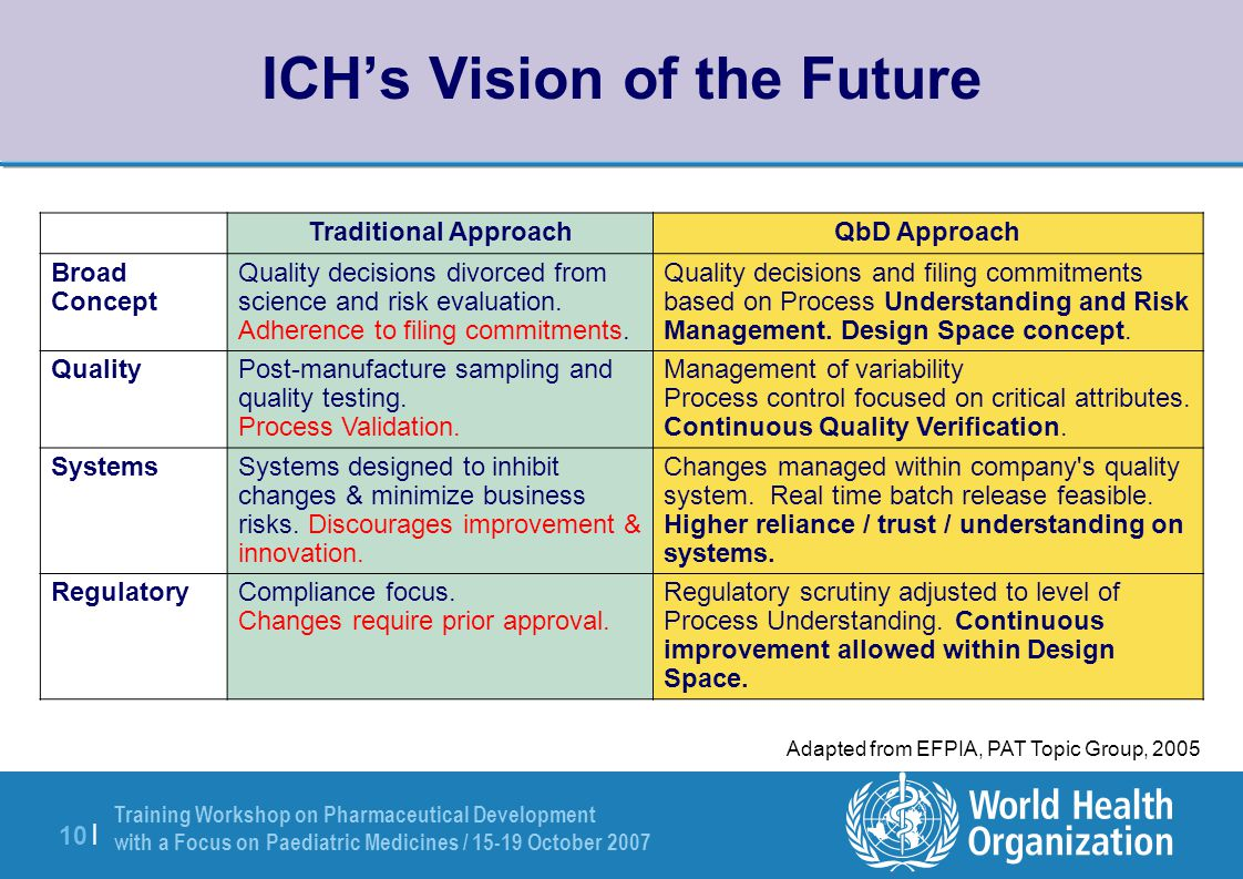 Training Workshop on Pharmaceutical Development with a Focus on Paediatric Medicines / 15-19 October 2007 10 | ICH's Vision of the Future Adapted from