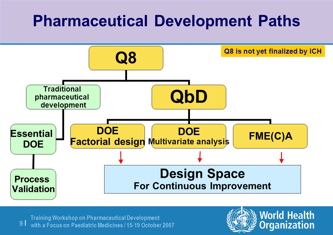 Training Workshop on Pharmaceutical Development with a Focus on Paediatric Medicines / 15-19 October 2007 10 | ICH's Vision of the Future Adapted from EFPIA, PAT Topic Group, 2005 Traditional ApproachQbD Approach Broad Concept Quality decisions divorced from science and risk evaluation.