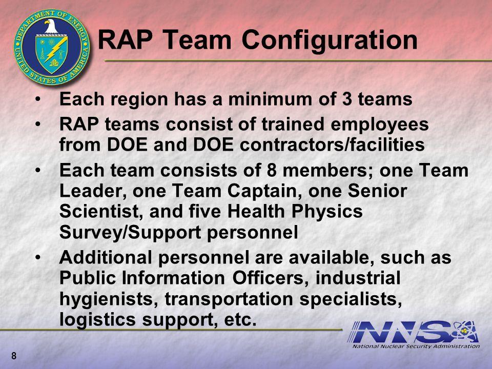 RAP Team Configuration Each region has a minimum of 3 teams RAP teams consist of trained employees from DOE and DOE contractors/facilities Each team c