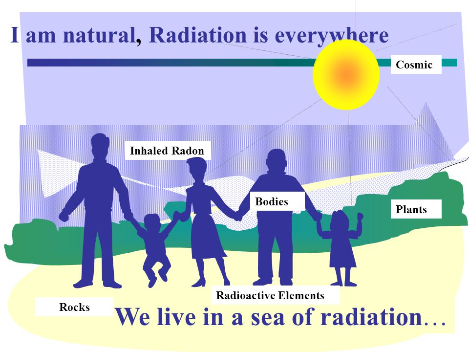 Radon in Homes (BEIR VI) Total Cancers Ever-Smokers Never Smokers 157,000 146,400 11,000 Radon induced Cancer Total Cancers Ever-Smokers Never Smokers (Exposure-age-Concentration model) (Radiation only) 22,300 20,600 1,700 (Exposure-age-Duration model) 15,500 14,600 1,200