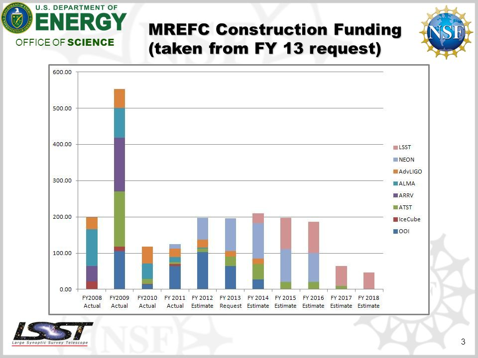 OFFICE OF SCIENCE MREFC Construction Funding (taken from FY 13 request) 3