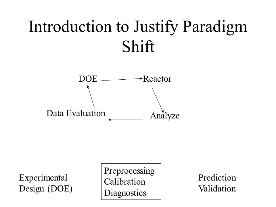 Introduction to Justify Paradigm Shift Preprocessing Calibration Diagnostics Experimental Design (DOE) Prediction Validation DOEReactor Analyze Data Evaluation