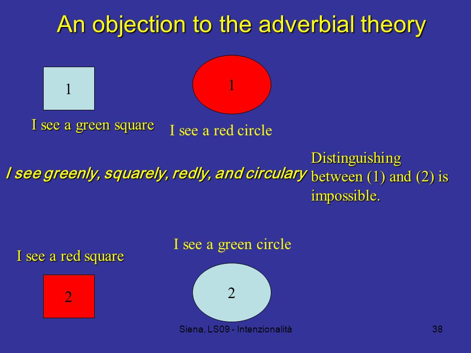 Siena, LS09 - Intenzionalità38 An objection to the adverbial theory 1 1 I see a green square I see a red circle 2 2 I see a red square I see a green circle I see greenly, squarely, redly, and circulary Distinguishing between (1) and (2) is impossible.